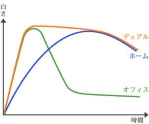 ホワイトニングの種類の図式